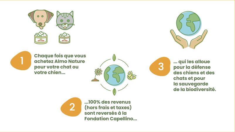 Schéma du modèle Almo Nature